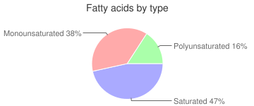 Egg, creamed, fatty acids by type