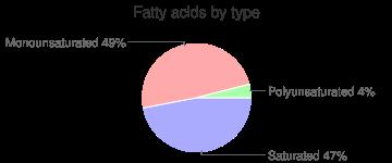 Beef jerky, fatty acids by type