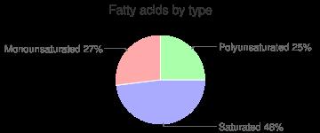 Nutritional powder mix (Carnation Instant Breakfast), fatty acids by type
