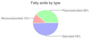 Seaweed, dried, spirulina, fatty acids by type