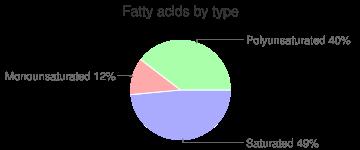 Cherimoya, raw, fatty acids by type
