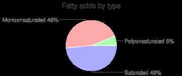 Bison, raw, grass-fed, ground, fatty acids by type