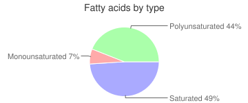 Grapes, raw, fatty acids by type