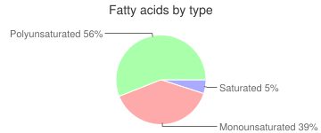 Oil, 80% diglycerides, ENOVA, cooking and salad, fatty acids by type