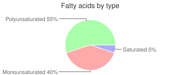 Spices, dried, chervil, fatty acids by type