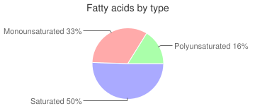 Duck, raw, meat only, domesticated, fatty acids by type