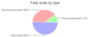 Chocolate, not almond or peanuts, with nuts, milk, fatty acids by type