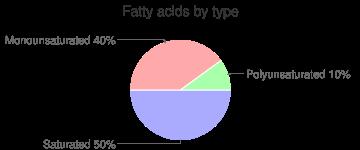 Gelatins, unsweetened, dry powder, fatty acids by type