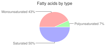 Meal, fatty acids by type