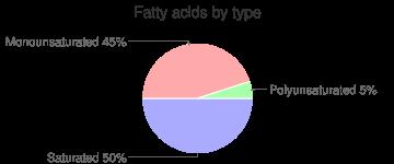 Beef, raw, ground, grass-fed, fatty acids by type