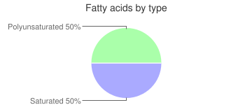 Beverages, decaffeinated, prepared with tap water, brewed, coffee, fatty acids by type