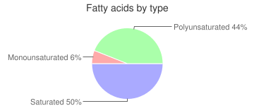 Grapes, raw, american type (slip skin), fatty acids by type