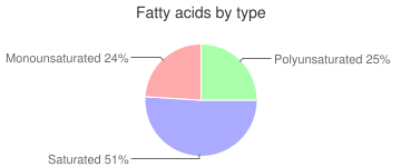 Caramel candy, chocolate covered, fatty acids by type