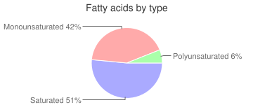 Beans, with beef, canned, baked, fatty acids by type