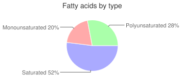 Raspberries, unsweetened, red, frozen, fatty acids by type