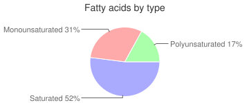 Cookies, made with butter, prepared from recipe, chocolate chip, fatty acids by type