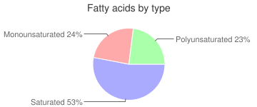 Lamb, raw, testes, imported, New Zealand, fatty acids by type