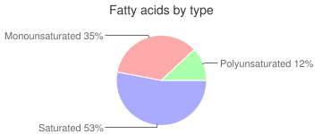 Tamarinds, raw, fatty acids by type