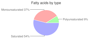Milk chocolate candy, with almonds, fatty acids by type