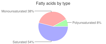 Lamb, raw, sweetbread, imported, New Zealand, fatty acids by type