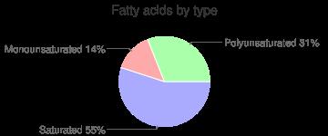 Raisins, seedless, dark, fatty acids by type