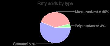Oil, cupu assu, fatty acids by type