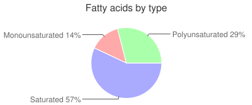 Meurer brothers, assorted mini danish by Richard and Sons Inc., fatty acids by type