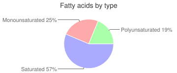 Cookie, chocolate-coated, with peanut butter filling, fatty acids by type