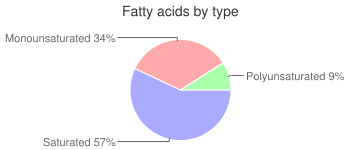 Milk chocolate candy, with fruit and nuts, fatty acids by type