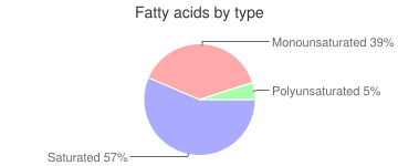 Lamb, cooked, Intermuscular fat, imported, New Zealand, fatty acids by type