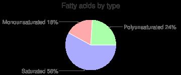 Onions, raw, fatty acids by type