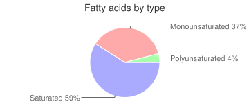 Lamb, cooked, subcutaneous fat, imported, New Zealand, fatty acids by type