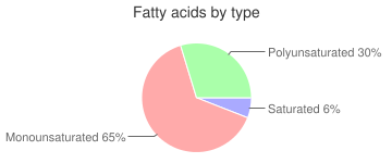 Spices, caraway seed, fatty acids by type