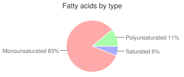 Spices, coriander seed, fatty acids by type