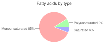 Spices, dill seed, fatty acids by type