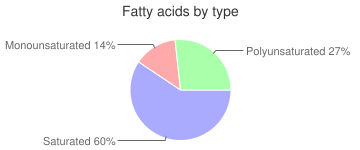 Coffee, nonfat, decaffeinated, Cappuccino, fatty acids by type