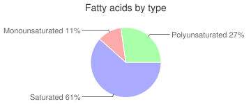 Spices, dried, thyme, fatty acids by type