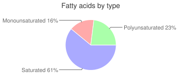Coffee, nonfat, Latte, fatty acids by type