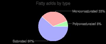 Cheese, gruyere, fatty acids by type
