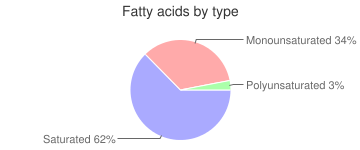 Beverages, without added sodium or vitamin A, aspartame, phosphorus, with added calcium, powder, low calorie, Cocoa mix, fatty acids by type