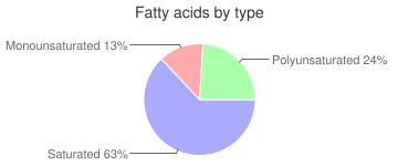Nutritional powder mix, not further speficied, protein, fatty acids by type