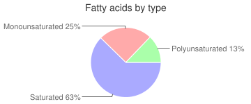 Seaweed, raw, kelp, fatty acids by type