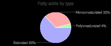 Chocolate, 60-69% cacao solids, dark, fatty acids by type