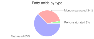 Milk chocolate candy, with cereal, fatty acids by type