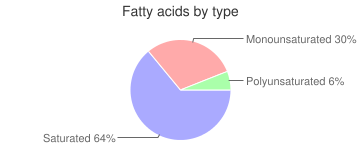 Butter replacement, powder, without fat, fatty acids by type
