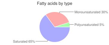 Iced Coffee, pre-lightened and pre-sweetened , fatty acids by type