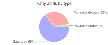 Baking chocolate, squares, unsweetened, fatty acids by type