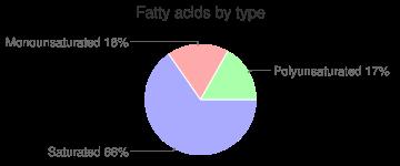 Spices, ground, sage, fatty acids by type