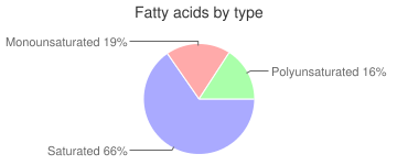 Cookies, chocolate-covered, sugar wafer, fatty acids by type
