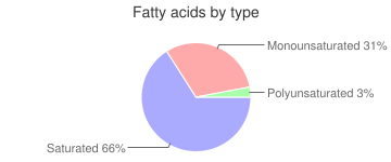 Milk, whole, not reconstituted, dry, fatty acids by type